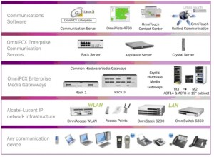 Alcatel Lucent OmniPcx Enterprise