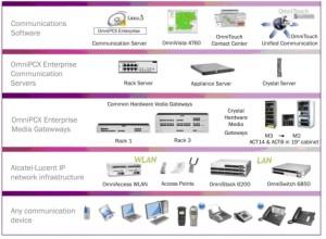Alcatel Lucent OmniPcx Enterprise