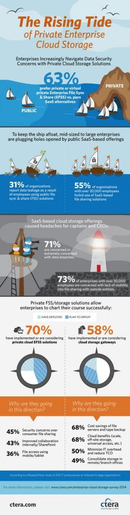 the_rise_of_private_enterprise_cloud_storage_b_620
