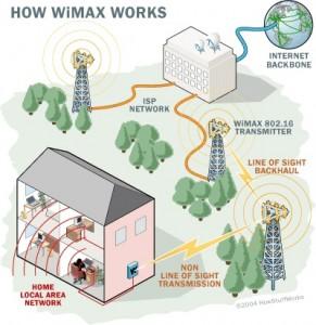 WiMax e dital divide