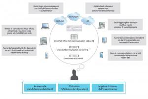 Wireless Alcatel Lucent nelle Aziende